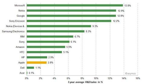 Apple R&D spendings