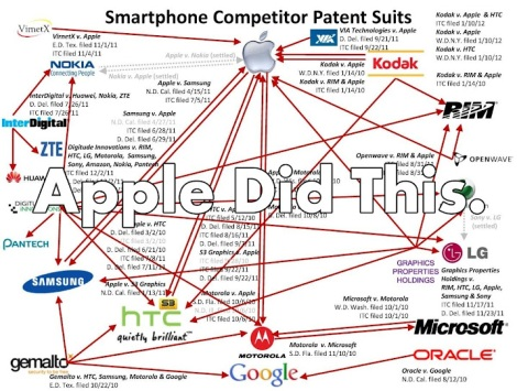 What Apple has done - from Techanalyzer