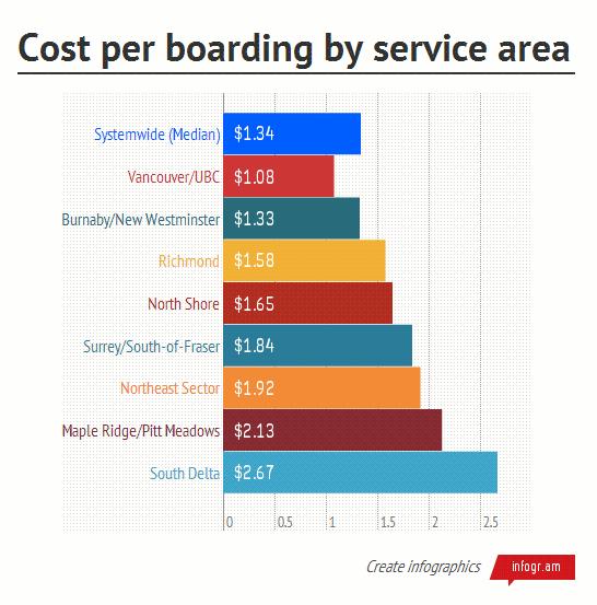 TransLink Cost per boarding by service area