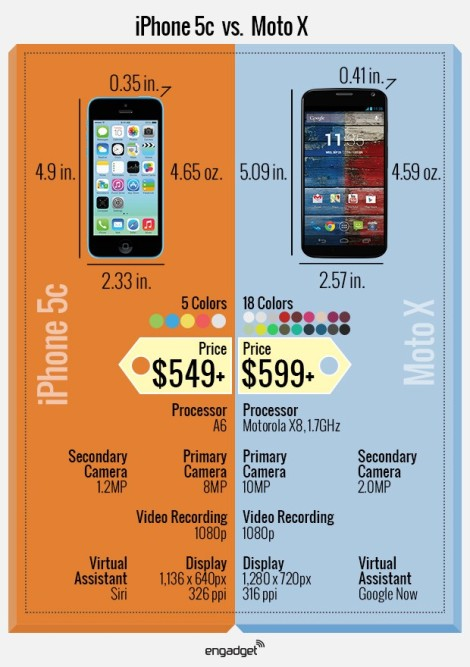 iPhone 5C vs. Motorola Moto X - from Engadget