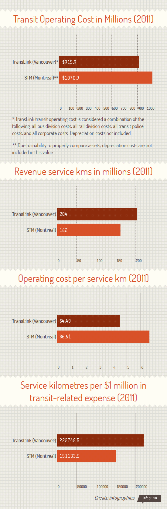Operating cost per service km: TransLink vs STM