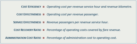 From Page 21 of the Shirocca Consulting TransLink Efficiency Review