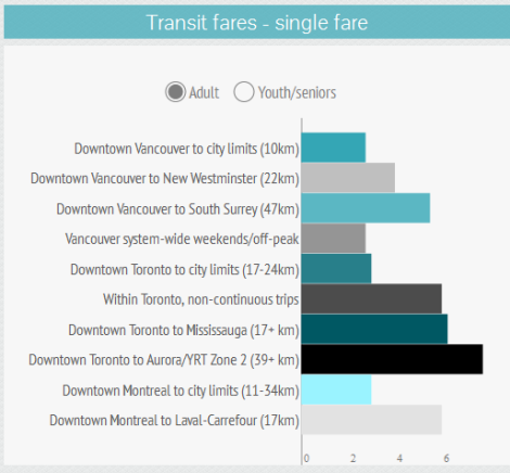 From Infographic: Transit is more affordable in Vancouver