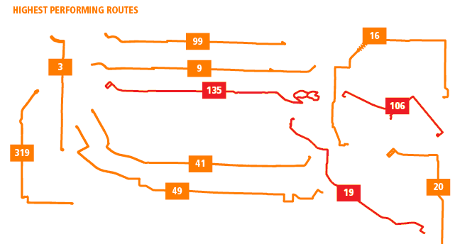 TransLink's highest-performing routes. The routes highlighted in red service the City of Burnaby.