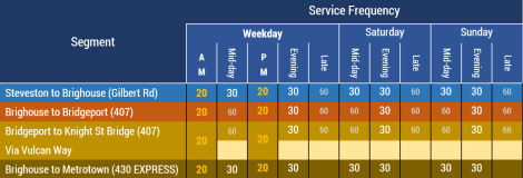 Service frequencies on the 407 and 430, by segment