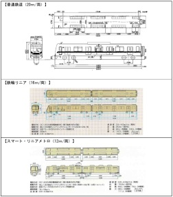 """Diagram showing train specifications of linear metro and """"smart linear metro"""" trains (taken from a different case study document concerning the Okinawa proposal). The """"smart linear metro"""" cars have two doors on each side and are similar to Mark I SkyTrain vehicles. They are articulated and can form multiple-car consists."""