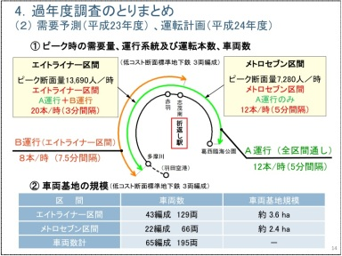 Tokyo Metro Circumferential Line - Slide from case study showing proposed service frequencies. The base case assumed the use of 3-car trains, which is the minimum length required to meet initial demand.