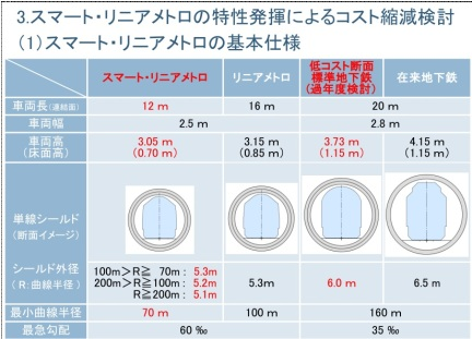 Tokyo Metro Circumferential Line - Slide from case study showing comparison of tunnel sizes between linear motor and standard rotary propulsion trains