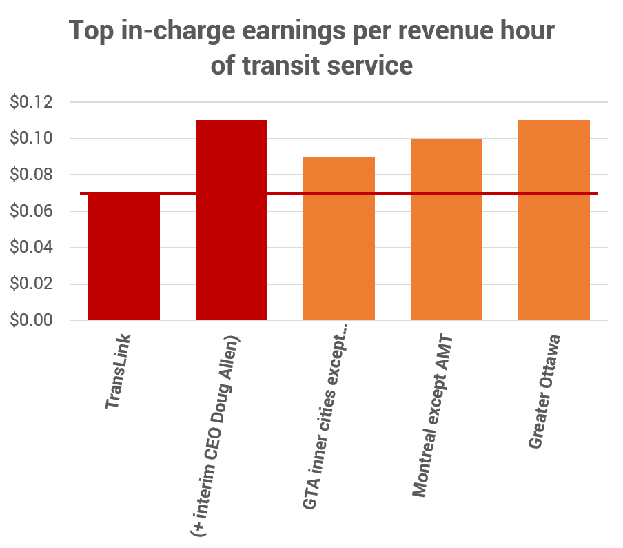 Translating pay rates into the cost of content types