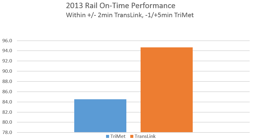 From South Fraser Blog: Comparing Portland's TriMet to TransLink