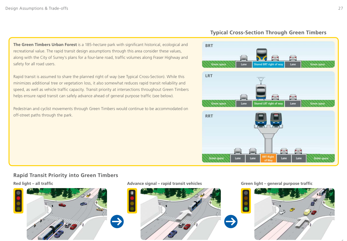 Typical green timbers cross section - from the Surrey Rapid Transit Study design guide; TransLink/IBI Group