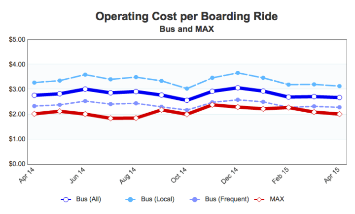 This chart says two remarkable things: Firstly, that frequent bus performance is now very close to light rail performance. Secondly, that the spread between Frequent Bus and infrequent bus is usually bigger than the spread between all buses and light rail.