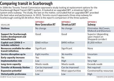 542-transit-chart